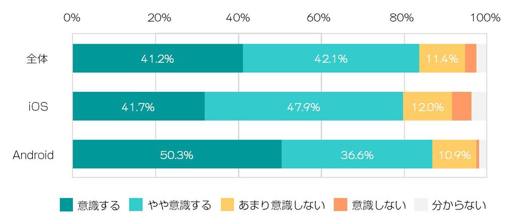 battery_awareness-survey